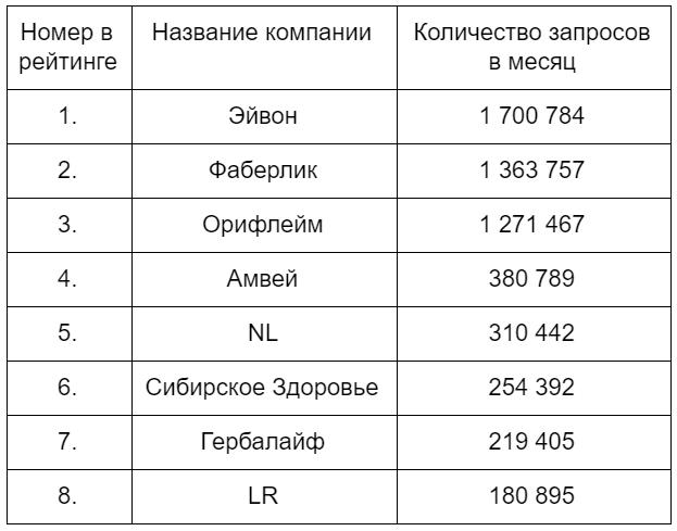 сетевой маркетинг компании в россии